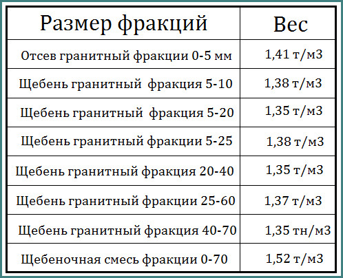вес гранитного щебня 5 20 в 1м3